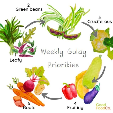 weekly vegetable priorities in terms of  when to enjoy veggies